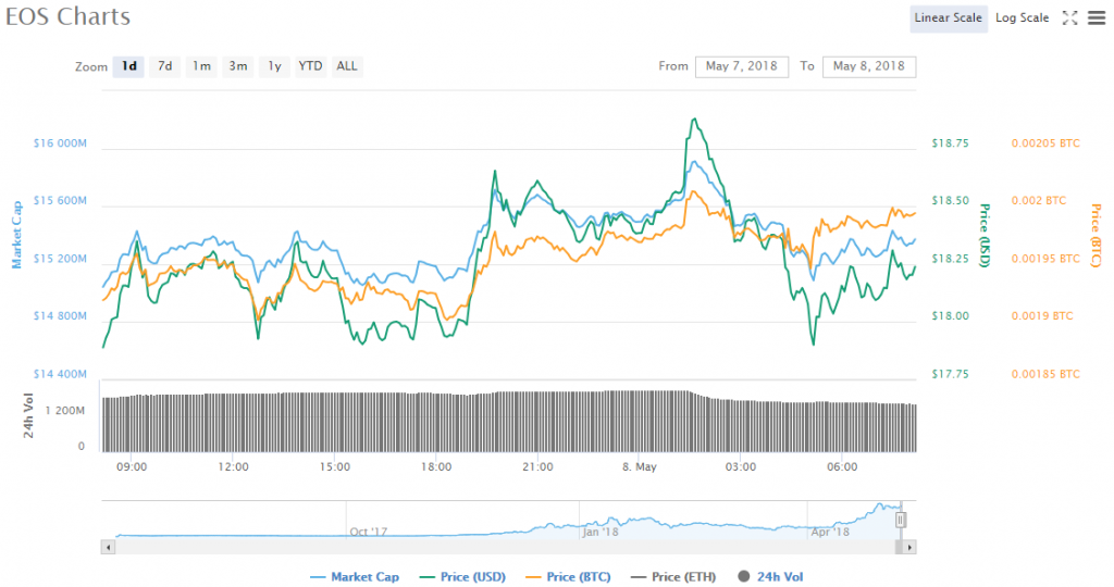 EOS-price-chart-05-08-18-1024x540.png