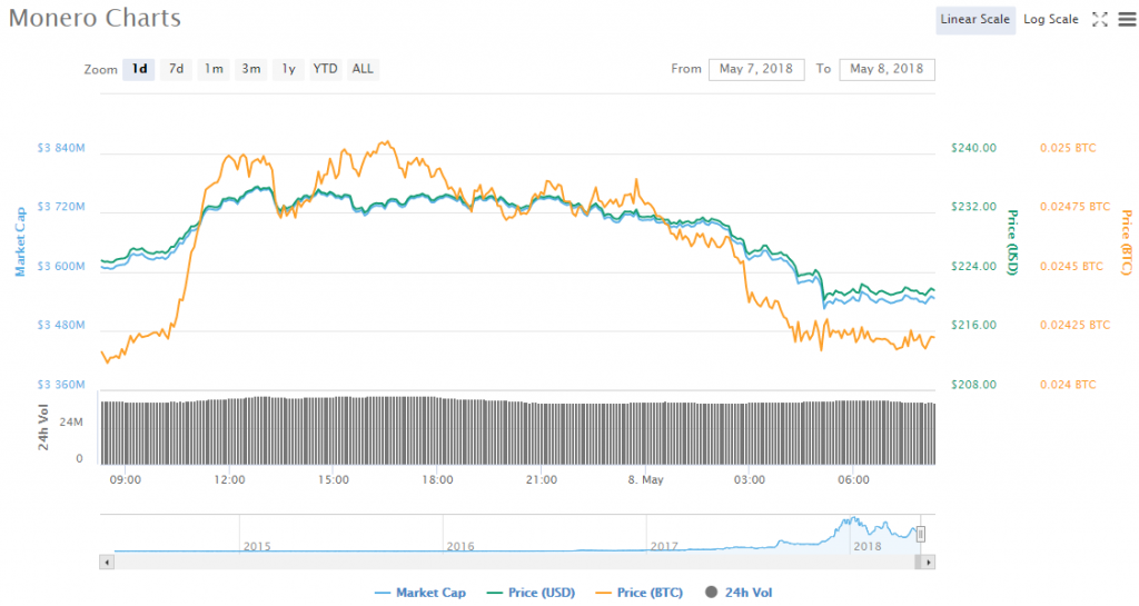 Monero-price-chart-05-08-18-1024x545.png