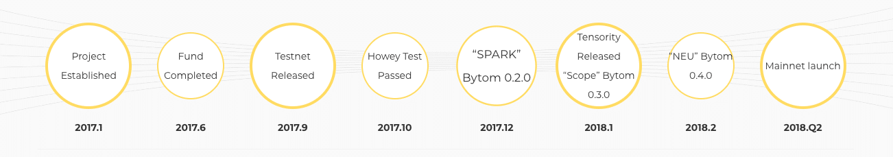 Bytom progress roadmap