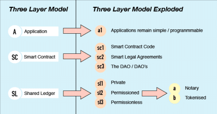 Bytom system architecture layers