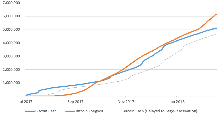 The Race Between Segwit and Bitcoin Cash Is Heating Up