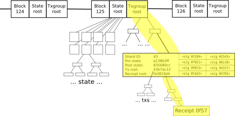 What are Ethereum Nodes And Sharding?
