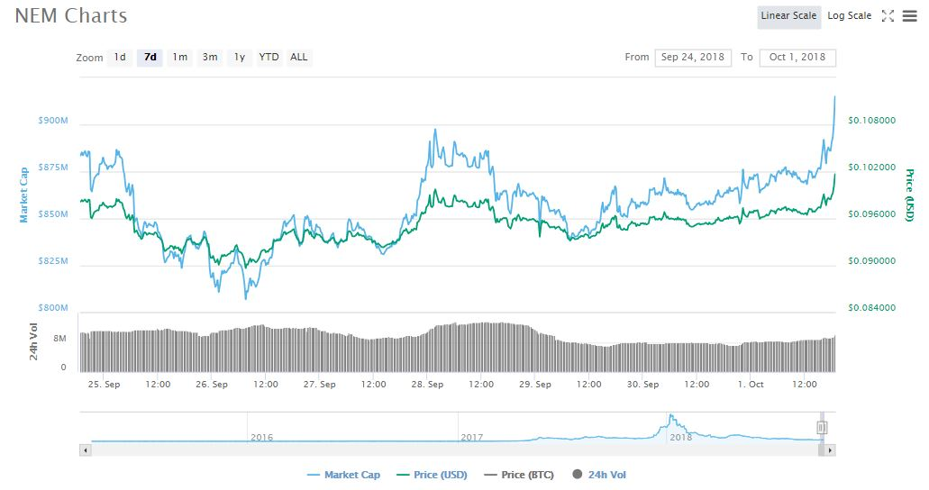 XEM 7d price chart | Source: CoinMarketCap