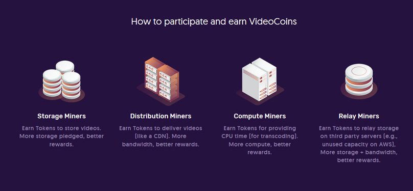 Video Coins